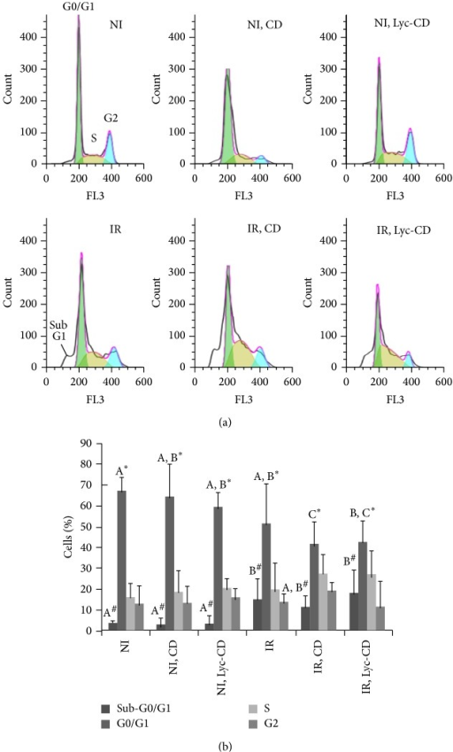 Effect of lycopene and UV-B on the cell cycle: (a) cell cycle histograms of UV-B (225 mJ/cm2) irradiated (IR) and nonirradiated (NI) HaCaT cells exposed to 10 μM complexed lycopene (Lyc-CD) and to the respective controls; (b) cell cycle phase distribution of UV-B (225 mJ/cm2) irradiated (IR) and nonirradiated (NI) HaCaT cells exposed to 10 μM complexed lycopene (Lyc-CD) and the respective controls, including cyclodextrin vehicle (NI, CD and IR, CD). Results are expressed as percentage (mean ± SD). Statistical analysis: One-Way ANOVA with All Pairwise Multiple Comparison Procedures: means with different letters (A, B, and C) are significantly different (P < 0.05). In this case, only the statistical differences between groups presenting differences (G0/G1 and sub-G1) were marked for simplification purposes. Comparison between % cells with sub-G1 amount of DNA (#) and % cells in G0/G1 phase (∗) is presented.