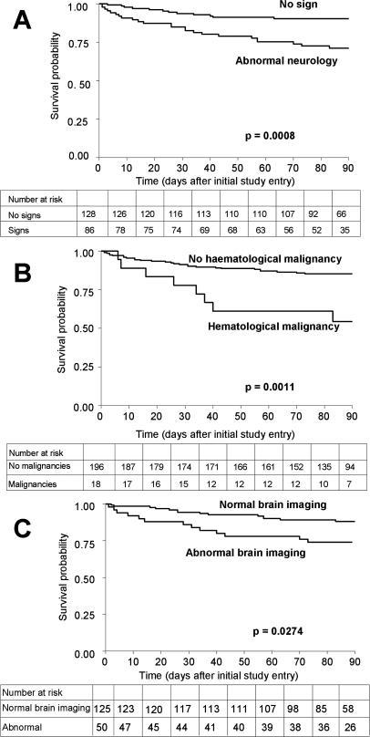 Overall Survival at Three Months after the Diagnosis of Cryptococcosis(A) Patients presenting with and without abnormal neurology at baseline.(B) Patients with and without haematological malignancies.(C) Patients presenting with and without abnormal brain imaging at baseline (data missing for 39 patients).