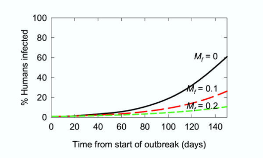 Simulation of a malaria epidemic: use of animals to attract mosquitoes to insecticide. Black line: Mf = 0; red line: Mf = 0.1; green line: Mf = 0.2 (ie. a 0, 10, or 20% chance of being killed as a result of feeding on animals respectively). Ms = 0.04 h-1, Pov = 0.72, N0 = 960, Aa = 25. Other parameters are those used for Fig. 3 (Table 3). The black line is the same as the red line in Fig. 3 for Ms = 0.04 h-1.