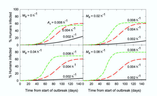 Simulation of an arbovirus epidemic: effect of altering theaccessibility (attractive rate constant) of animals. The parameters used are shown in Table 3. Black line: Aa 0.002 h-1; red line: Aa 0.004 h-1 (standard conditions: red lines in Fig. 6); green line: Aa 0.008 h-1.