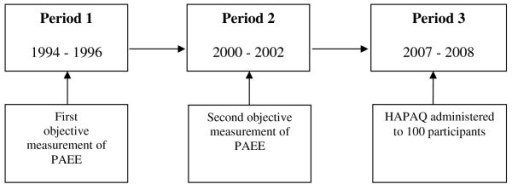 Study timeline. Objective measures of physical activity energy expenditure and delivery of HAPAQ.