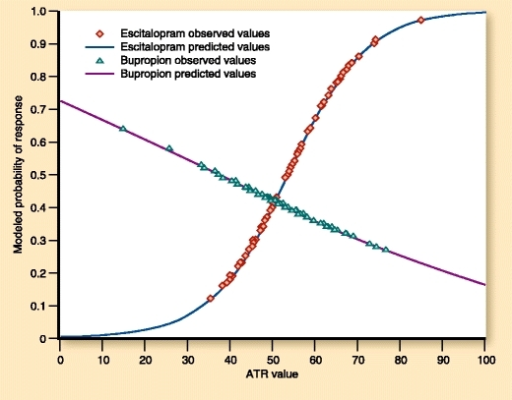Logistic regression model of escitalopram and bupropion responders stratified by Antidepressant Treatment Response (ATR) Index values. ATR values are shown for patients randomly assigned to each treatment and who responded to escitalopram or bupropion treatment. Patients who responded to escitalopram tended to have higher ATR values, and those who responded to bupropion tended to have lower ATR values. Markers represent observed values, and lines represent modeled values