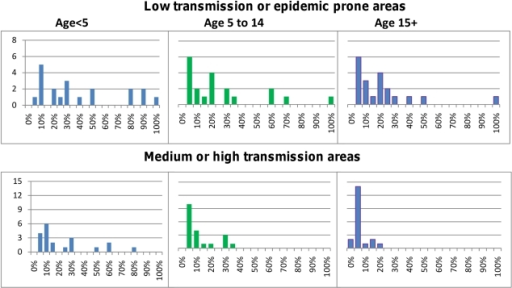 Probability of developing severe illness for untreated malaria cases.The top panel shows results for low transmission or epidemic prone areas; the bottom panel are the results for medium/high transmission areas. The median in both settings decreases with age and the estimates also become less dispersed.