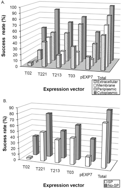 Dependence of purification success rates on fusion tags and sub-cellular localization of proteins. Analysis of purification success rate by expression vectors and (A) subcellular localization of proteins or (B) presence of signal peptide.