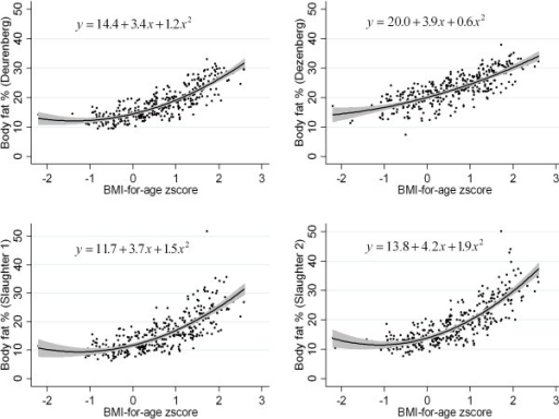 relationship between bmi and skinfold