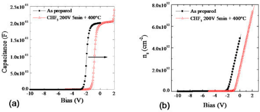 Capacitance and sheet carrier density versus gate bias. Capacitance versus gate bias (C-VGS) (a) and sheet carrier density versus gate bias (ns-VGS) (b) measured on the untreated (squares) and plasma treated (triangles) devices.