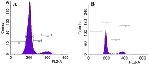 Typical histograms of DNA content obtained using flow cytometry of glass catfish fin cells at (A) culturing to confluence, (B) 10 μM roscovitine treatment