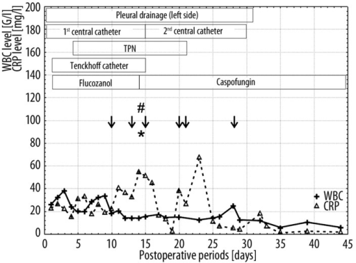 Graph illustrating WBC and CRP levels on consecutive postoperative days for the boy with ToF, together with the main risk factors and antifungal therapies. Arrows signify positive Candida parapsilosis isolates from the bloodstream; hash – positive Candida parapsilosis isolate from the pleural drainage; asterisk – telephone information on positive Candida isolates from the bloodstream.