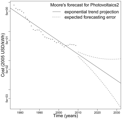 A projection of future PV electricity costs from the Photovoltaics2 historical data set (1977–2009) using Moore's exponential functional form.The solid line is the expected forecast and the dashed line is the expected error.