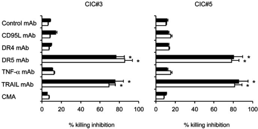 Modulation of the cytotoxic activity of Vγ9Vδ2 T cells by blocking death receptors interactions.The Vγ9Vδ2 T cell line COLD2-1 was cultured with two chemotherapy-treated colon CICs (CIC#3 and CIC#5) at an E:T ratio of 20∶1, in the presence of blocking antibodies to TNF-α, FasL (CD95L), TRAIL receptors R1 (DR4) or R2 (DR5), or concanamycin A (CMA). Specific cytotoxicity levels achieved by the Vγ9Vδ2 T cell line COLD2-1 were 61±7 for CIC#3 and 65±12 for CIC#5. Data are mean ± SD of experiments carried out in triplicate. Percent inhibition with anti-DR5 and anti-TRAIL mAbs were significantly different than values in all other groups (*p<0.001).