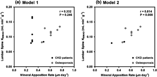 Scatter plots showing the relationship between Ki/BMAD and mineral acquisition apposition rate using a model 1, including biopsies with single and double tetracycline labels, and b model 2, excluding biopsies with single or no tetracycline labels