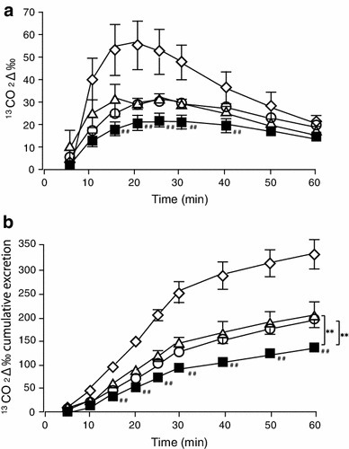 "Effect of DKT on excretion and cumulative excretion of 13CO2, as calculated by 13C-acetate breath test in POI model mice. a, b Showed excretion and cumulative excretion curves for 13CO2, respectively. Detailed procedures are described in ""Materials and methods"". Open diamonds, closed squares, open triangles and open circles indicate normal, 24 h after IM, IM with 15 mg/kg DKT and IM with 95 mg/kg DKT groups, respectively. ## are significantly difference from normal (P < 0.01). Symbols indicate mean ± SEM of 5–7 experiments. ** are significantly different between IM group and IM + DKT group (19 and 95 mg/kg), respectively"