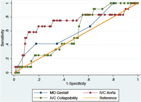 Receiver operating characteristic curves for the ultrasound measured inferior vena cava to aorta ratio, the ultrasound measured inspiratory inferior vena cava collapsibility, and physician gestalt. IVC/Aorta, inferior vena cava to aorta ratio; IVC, inferior vena cava; MD, physician.