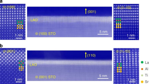 Atomic-resolution STEM characterization.(a) HAADF-STEM images of the LaAlO3/SrTiO3 (001) interface. The left and right panels are magnified views of the interface observed from [100] and [1–10] zone axes, respectively. (b) HAADF-STEM images of the LaAlO3/SrTiO3 (110) interface. Left and right panels are magnified views of the interface observed from [001] and [1–10] directions, respectively. Both LaAlO3 layers are continuous within the analysed region (of the order of 1 μm). The images in the central panels a and b have been Fourier filtered to reduce background noise. The positions of La and Sr are indicated by green and orange circles, whereas Al and Ti are shown in red and light green. Note that for both orientations the interfaces are atomically flat and that the (110) interface does not show any local (100) microfacet.