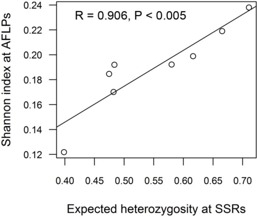 Correlation of genetic diversity estimates from SSRs (expected heterozygosity) and AFLPs (Shannon index) across eight aspen demes. For the Swedish deme, diversity estimates were used for Pearson correlation analysis after removing the clonal replicates (see Table 3 S–, for details).