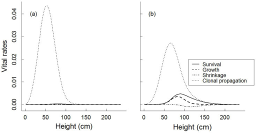 Vital rate elasticity for Hedysarum laeve in Mu Us Sandland during 2007–2008 (a) and 2008–2009 (b).