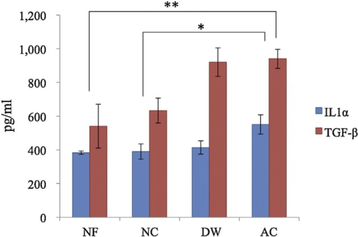 The effect of chitin-NF on cytokine production in Franz cells. For both IL-1β and TGF-β, the cumulative cytokine production increased in the following order: NF < NC < DW < AC. A highly significant difference was confirmed between the NF and DW groups (IL-1β and TGF-β) and the NF and AC groups (for TGF-β), whereas a significant difference was confirmed between the NC and AC groups (IL-1β and TGF-β). The error bars indicate mean ± SE. Significantly different from the AC group (**P < 0.01; *P < 0.05). Copyright 2014 Elsevier [102].