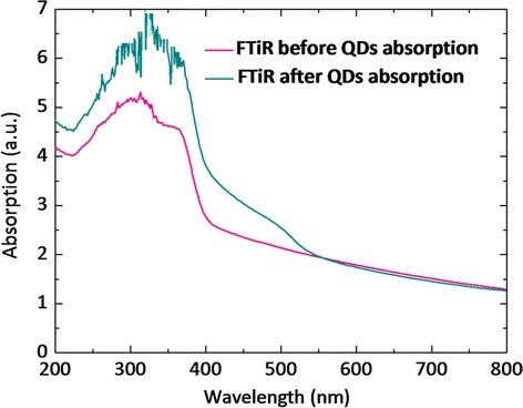 UV–vis absorptive spectra of the photoanodes.