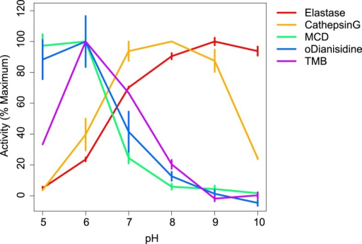 Effects of pH on enzymatic activity.The effect of variations in pH on peroxidatic and chlorinating activities of MPO and on the protease activities of cathepsin G and of elastase are shown. Results shown are the mean + SD of at least three separate assays and are expressed as a percentage of the maximal observed activity.