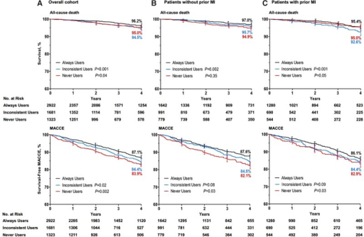 Kaplan–Meier curves of outcomes associated with β-blocker use after coronary artery bypass graft surgery. Shown are rates of all-cause death and major adverse cardiac and cerebrovascular events (MACCEs) in the overall population (A), patients without pervious myocardial infarction (MI; B), and patients with pervious MI (C). The P values were calculated with the log-rank test on the basis of all available follow-up data with always users as reference.