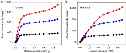 Organic vapour adsorption performances of HCNs.Adsorption capacity towards (a) toluene and (b) methanol vapours at various relative pressures for HCN-900-20H2R (red), HCN-900-10H5R (blue) and HCN-900-3H2R (black).