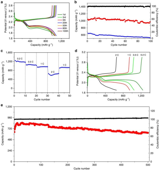Li–S battery performances of HCN/S nanocomposites.(a) Discharge–charge curves recorded at different cycles for HCN-900-10H5R/S; (b) cycle performances at 0.5 C for HCN-900-10H5R/S (red) and mixture of HCN-900-10H5R and S before melt infiltration (blue) and coulombic efficiency (black) for HCN-900-10H5R/S; (c) rate performances, (d) discharge–charge curves at various rates and (e) capacity (red) and coulombic efficiency (black) over 500 cycles at 1 C after stopping the rate performance test for one month for HCN-900-10H5R/S.