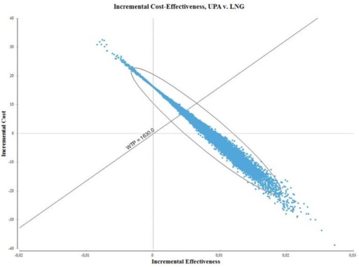 Cost-effectiveness plane of ulipristal acetate versus levonorgestrel (intake within 72 hours).WTP, willingess-to-pay, defined as the cost of an unintended pregnancy; UPA, ulipristal acetate; LNG, levonorgestrel. Note: in the upper-right quadrant, UPA costs more and is more effective than LNG; in the lower-right quadrant, UPA costs less and is more effective. UPA is cost-effective for all iterations below the WTP threshold.