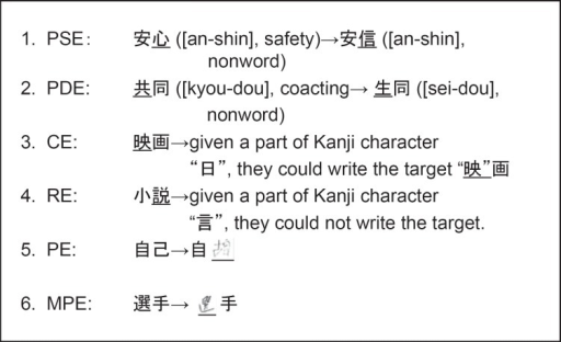 Samples of the 6 types of writing errors. (1) PSE: phonologically same Kanji error; the target word and the error have the same phonetic value, but the latter is orthographically different from the former and has no meaning as a two-character Kanji word. (2) PDE: phonologically different Kanji error; the target word and the error have different phonetic and orthographic values. When the participant did not respond or stopped after writing one or two strokes, we divided the no response scores into two types of errors, as follows: (3) CE = cued error; given a part of a target Kanji character, the subject could write the whole character. (4) RE = recall error; given a part of a Kanji character, the subject could not write the character. (5) PE = peripheral error; an ill-formed or illegible Kanji character. (6) MPE = minor peripheral error; omitting or adding one or two strokes of Kanji.