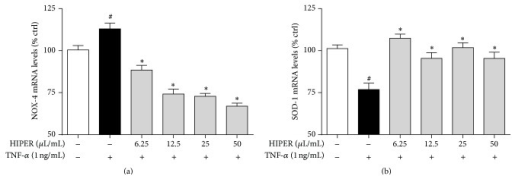 HIPER modulated NOX4 and SOD1 mRNA levels in TNF-α-activated HCAECs. HCAECs were treated with HIPER at concentrations of 6.25, 12.5, 25, and 50 μL/mL for 3 h, before activation with 1 ng/mL TNF-α for 1 h. Total RNA was extracted and NOX4 (a) and SOD-1 (b) mRNA levels were measured by RT-qPCR. Data are shown as mean ± SEM (n = 3). #P < 0.05 versus control, ∗P < 0.05 versus TNF-α.