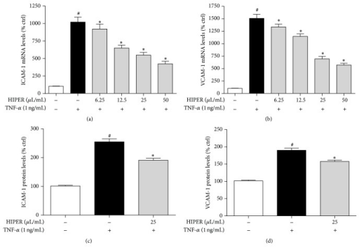 HIPER reduced ICAM-1 and VCAM-1 mRNA and protein levels in TNF-α-activated HCAECs. HCAECs were treated with HIPER at doses of 6.25, 12.5, 25, and 50 μL/mL for 3 h, before activation with TNF-α (1 ng/mL) for 1 or 3 h for mRNA or protein levels, respectively. Total RNA was extracted and ICAM-1 (a) or VCAM-1 (b) mRNA levels were measured by RT-qPCR. Cell-based ELISA was used to measure ICAM-1 (c) and VCAM-1 (d) protein levels. Data are shown as mean ± SEM (n = 3). #P < 0.05 versus control, ∗P < 0.05 versus TNF-α.