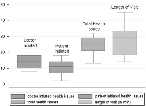 Median (interquartile range) number of health issues per visit and median visit length at 15 diabetic visits in primary care