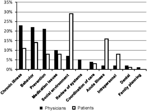 Domains of health issues initiated by clinician and patient at the primary-care visit (n=365 total health issues at 15 encounters)