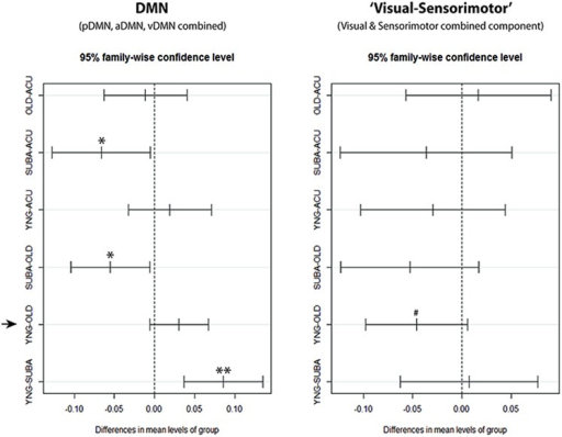 Confidence Intervals for DMN and 'visual–sensorimotor' combined components single-factor ANOVA. With the combined components, clear reduction of slow-5 fALFF in the stroke-late (SUBA) population can be observed in comparison to the acute stroke group and healthy old individuals within the DMN. Reductions in the stroke-early (ACU) group were very similar to the healthy older adults (OHA), and did not reach statistical significance. In contrast, behavior of the 'visual–sensorimotor' component differed between the healthy aging effect and the effect observed in the stroke-late patient population. In this 'task-positive' composite component, the stroke-late population exhibited a trend toward significance in a reduction of slow-5 oscillations (negative in SUBA-Old contrast), while the old presented an increase in those slow-5 oscillations compared to the young (negative in YNG-OLD contrast). **p < 0.001, *p < 0.05, #p < 0.1.