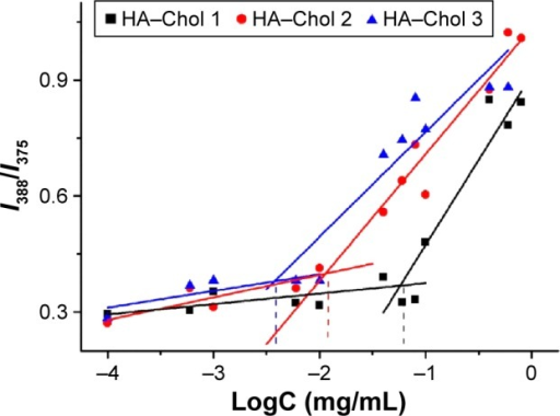 The plot of fluorescence intensity ratio (I388/I375) to the logarithmic of concentration (LogC) of HA–Chol conjugates with different DSs.Note: The CAC of HA–Chol with different DSs was the concentration under the inflection point of the curve.Abbreviations: CAC, critical aggregation concentration; DS, degree of substitution; HA–Chol, hyaluronic acid–cholesterol conjugates.