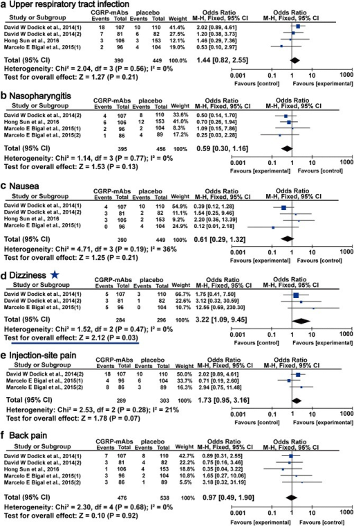 Forest plot of the meta-analysis showed non-significant difference in main adverse events of CGRP-mAbs compared with placebo. upper (a), respiratory tract infection; (b), nasopharyngitis; (c), nausea; (d), dizziness; (e), injection-site pain; (f), back pain. CGRP-mAbs, monoclonal antibodies to CGRP and its receptor; M-H, Mantel-Haenszel; CI, confidence interval. ★ The significant result was labeled with an asterisk