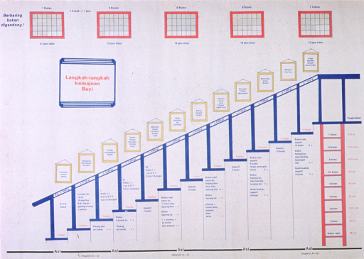 <p>White poster with multicolor lettering.  Note in upper left corner.  Top of poster features five grids that appear to represent the amount of sleep a baby needs at 1, 3, 6, 9, and 12 months.  Title below grids.  Dominant visual image is an illustration of a staircase with various milestones for a baby's growth and development listed, along with a vaccination schedule.  Small frames suggestive of pictures hang above the staircase; additional milestones are listed in the frames.</p>