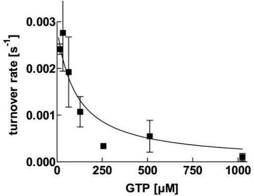 ATP hydrolysis is inhibited by GTP. Inhibition of aaTHEP1 catalyzed ATP hydrolysis by GTP. Each data point represents the mean ± SD of two independent measurements. 0.5 μg of purified aaTHEP1 were used for each assay in 25 μl buffer.