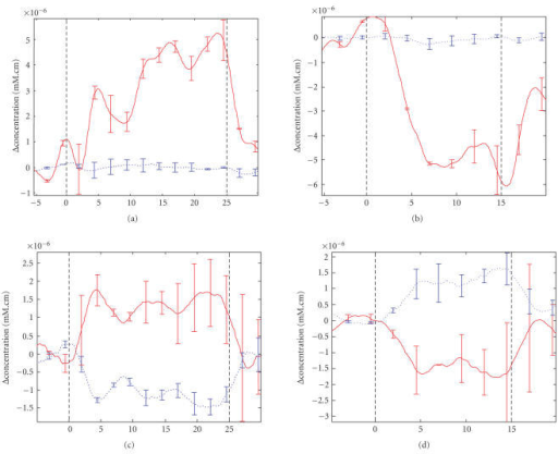 Top rowshows average Hb (dashed trace) and HbO (solid trace) levels SD for subject 2. The bottom row shows averagereadings for subject 1. The left-hand column shows activity during motor task(between vertical dashed lines) while the right-hand column shows correspondingactivity during rest. The abscissa for all plots is in seconds.