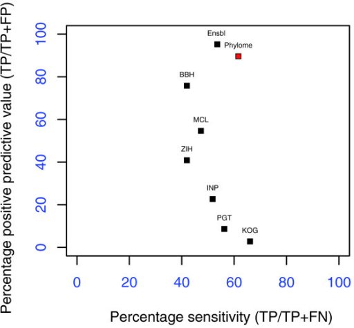 Benchmarking comparison of different orthology inference algorithms. The reference set used in the benchmark of Hulsen et al. [82] is taken as a gold standard to compute the number of true positives (TP), false positives (FP) and false negatives (FN) yielded by each method. For each method the sensitivity (S = TP/(TP+FN)) and the positive predictive value (P = TP/(TP + FP)) are computed. Methods described in [82] are indicated as BBH (Best reciprocal hits), MCL (OrthoMCL), ZIH (Z-score 1-hundred.), INP (Inparanoid), PGT (phylogeny-based algorithm used in [95]), KOG (Clusters of eukaryotic orthologous goups). 'Phylome' represents the results of our pipeline and algorithm, and Ensbl the orthology relationships predicted by Ensembl database.