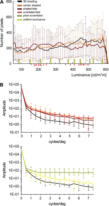 Luminance histograms and amplitude spectra of the stimuli used in the main experiment. (A) Luminance histograms averaged over all 11 shapes (the error bars indicate standard deviations [SDs]) of 3D shaded, center-shaded, and shaded-blob stimuli. Yellow bars indicate the luminance of the uniform-luminance stimuli and the arrows indicate the light and dark gray values for each of the unshaded-blob shapes (see Materials and Methods). (B) Amplitude spectra averaged over the 11 shapes (the error bars indicate SDs). Upper panel: spectra of 3D shaded (black line), center-shaded (orange line), shaded-blob (dark red), and unshaded-blob (light red) shapes; lower panel: spectra of 3D shaded (black line), uniform luminance (yellow line), and pixel scrambled (olive line). The stars indicate frequencies at which spectra differed significantly (1-way ANOVA, P < 0.05) between 3D shaded stimuli and the 2D controls (orange: center shaded; olive: pixel scrambled). Notice that the amplitude spectra were not calculated on the interior of the shapes but on the central 15.4° x 14.5° part of the display.