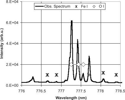 Oxygen Spectral Lines A part of a typical em...