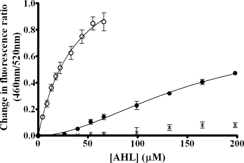 Binding profiles of the interactions of AHLs with Lymphocyte membranes.Binding profiles of 3-oxo-C14-HSL (Δ, hyperbolic), 3-oxo-C12-HSL (•, sigmoidal) and 3-oxo-C10-HSL (×, neither) on titration to di-8-ANEPPS labeled T-Lymphocytes (40,000 cells/ml) at 37°C normalised to DMSO controls. Profiles were fitted to simple hyperbolic and sigmoidal binding models (equations 1 and 2) and F-Tests were used to determine the best fitting model. In each experiment n = 3, ±SEM.