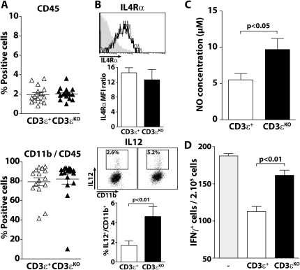 T cells contribute to the immunosuppressive function of tumor infiltrating myeloid cells.(A) The graphs indicate the proportion of CD45+ cells from live cells and myeloid cells from CD45+ cells from tumors of RetCD3ε+ (n = 15) and RetCD3εKO (n = 16) age matched mice. (B) Cell suspensions from tumors derived from RetCD3ε+ and RetCD3εKO mice were stained for CD45, CD11b and IL4-Rα. Representative histograms are shown for IL4-Rα expression from CD45+CD11b+ cells. The histograms below summarize the MFI ratio of IL4-Rα specific staining on the isotype staining. Cell suspensions were also stained for CD45, CD11b and IL-12 after LPS and IFNγ stimulation. Representative IL-12/CD11b dot plots generated from gated CD45+ cells are shown. The histograms below summarize the proportion of IL-12 secreting cells from tumor infiltrating CD11b+ cells. Purified tumor infiltrating CD11b+ cells were activated with LPS and IFNγ for two days and assessed for NO production (C). (D) GP33-specific T cells (as in Figure 4.A) were stimulated 24 h with GP33 in presence of CD11b+ cells isolated from tumors of RetCD3ε+ (n = 5) or RetCD3εKO (n = 5) mice. T cell inhibition by myeloid cells is determined by comparing the frequency of IFNγ secreting cells in absence and in presence of CD11b+ cells.