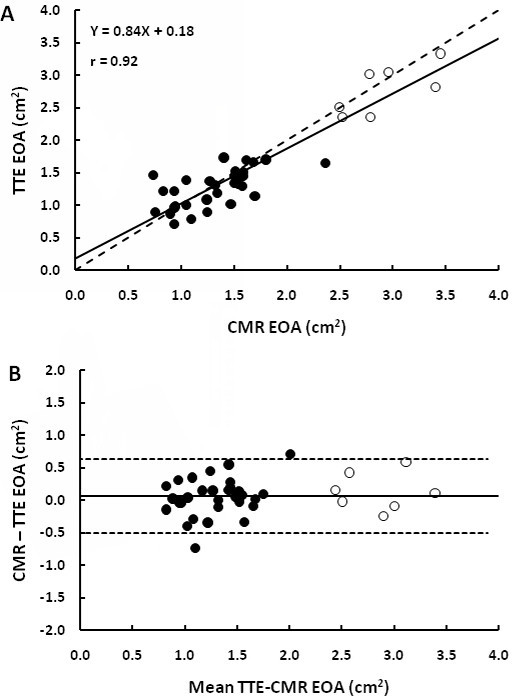 Comparison of valve effective orifice area (EOA) measured by TTE versus by CMR. Panel A shows the Pearson correlation plot. The solid line is the regression line and the dashed line is the identity line. Panel B shows the Bland-Altman plot. The solid line is the mean bias and dashed lines are ± 1.96 standard-deviations lines.