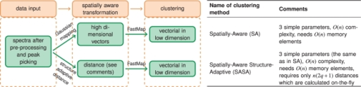 Summary of the proposed spatial segmentation methods with comments.