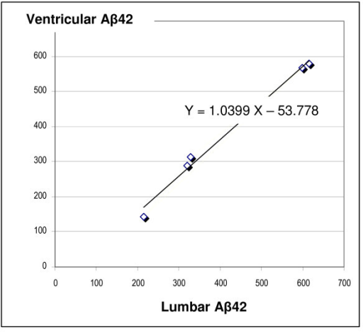 Correlation between lumbar and ventricular CSF levels of Aβ42 (values are expressed in pg/ml; R2 = 0.989, P < 0.0001).