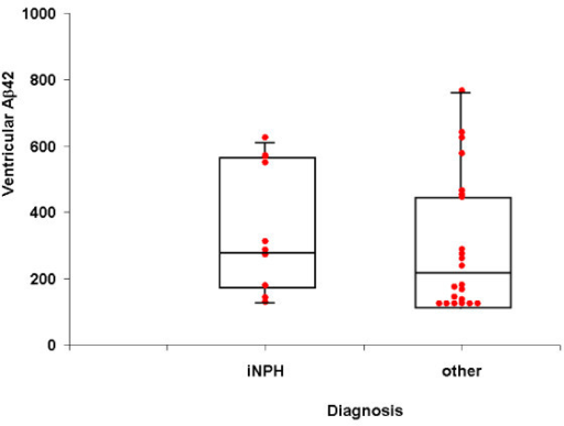 Comparison of ventricular Aβ42 levels between iNPH and other hydrocephalus. The space between 2 horizontal lines is the interquartile range. The boxes represent the 25th, 50th and 75th percentiles (values are expressed in pg/ml).