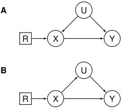 DAG with a randomisation node R. R indicates whether X is randomised or allowed to arise naturally. A: U is a confounder. B: U is a mediator. Randomisation allows us to distinguish between these situations.