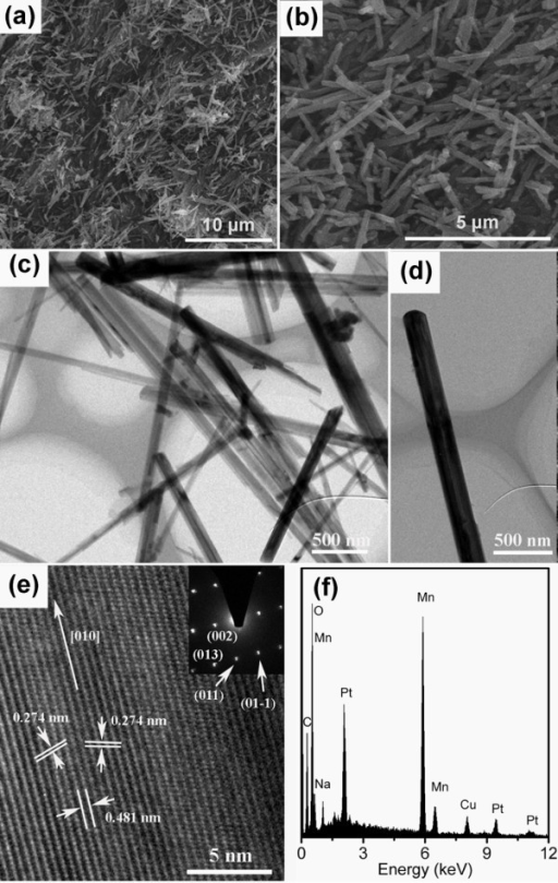 SEM and TEM images. (a) Low-magnification SEM image of Na2-xMn8O16 nanorods; (b) high-magnification SEM image of Na2-xMn8O16 nanorods; (c) TEM image of Na2-xMn8O16 nanorods; (d) TEM image of a single Na2-xMn8O16 nanorod; (e) HRTEM image of the Na2-xMn8O16 nanorod, the inset of (e) is the corresponding SAED pattern of the nanorod. (f) EDS spectrum of the Na2-xMn8O16 nanorods. C peak originates from conductive adhesive, Cu peak originates from Cu sheet, and Pt peaks originate from sputtered Pt layer. (a) scale bar 10 μm, (b) scale bar 5 μm, (c) (d) scale bar 500 nm, (e) 5 nm