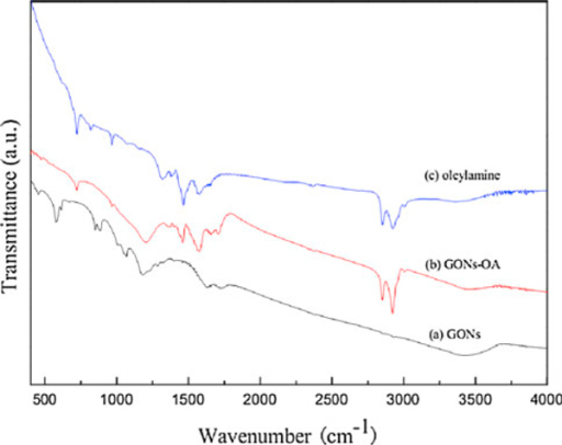 FT-IR spectra of GONs (a), GONs-OA (b), and oleylamine (c).